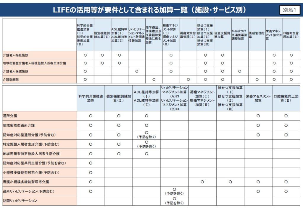 LIFEの活用等が要件の加算一覧